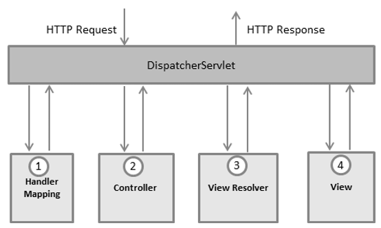 Spring DispatcherServlet