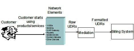 Telecom Billing Usage Capturing