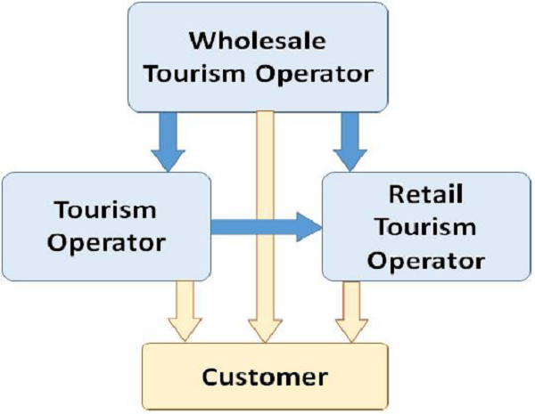 Tourism Functional Management - Tutorialspoint