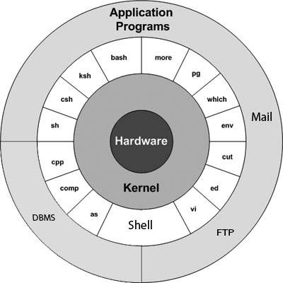 file system in linux and unix relationship