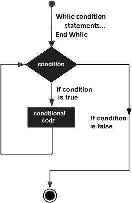 Do While Loop Program In Vb.net