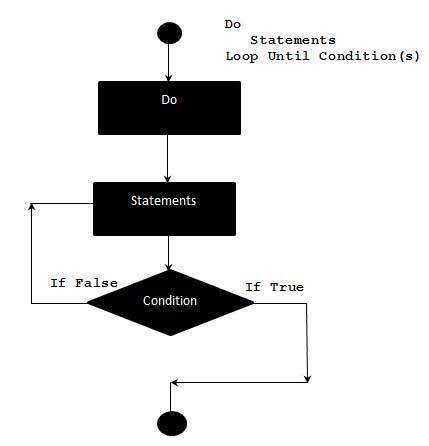 VBScript Do..Until statement