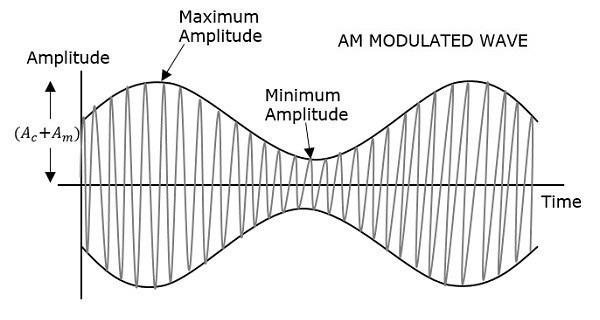 AM Modulated Wave