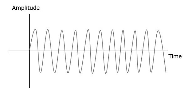 Amplitude with Frequency