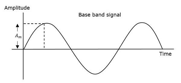 Angle Modulation Base Band Signal