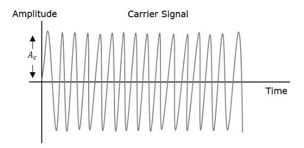 Angle Modulation Carrier Signal