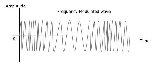 Angle Modulation Frequency Modulated Wave