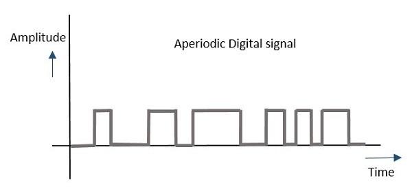 Aperiodic Digital Signal