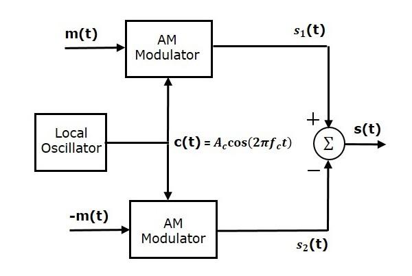 Balanced modulator
