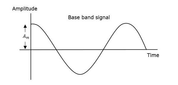 Base Band Signal