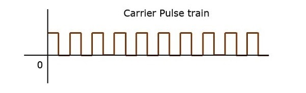 Carrier Pulse Train