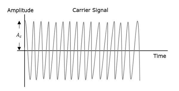 Carrier Signal