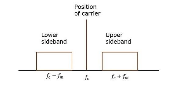Double Sideband Full Carrier