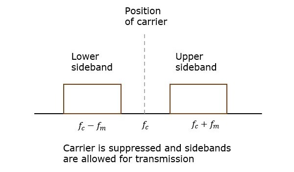 Double Sideband Suppressed Carrier