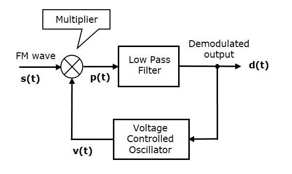 FM Demodulators Phase Discrimination Method