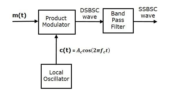 Frequency Discrimination Method