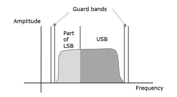 Frequency Spectrum VSBSC