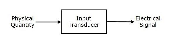 Input Transducers