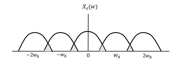 Less 2w Frequency Domain