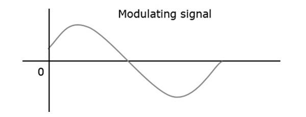 Modulating Signal