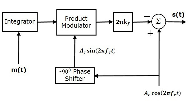 NBFM modulator