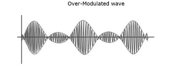 Over Modulated Wave
