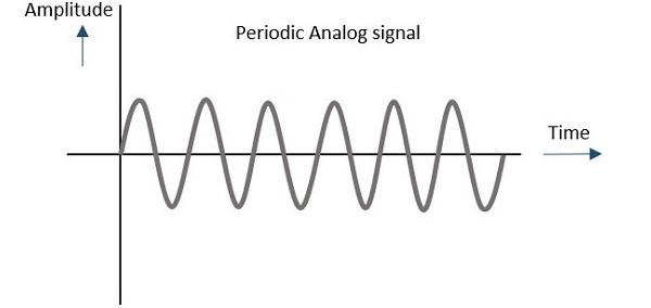 Periodic Signal Example