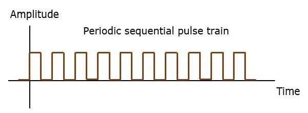 PPM Periodic Sequential Pulse Train