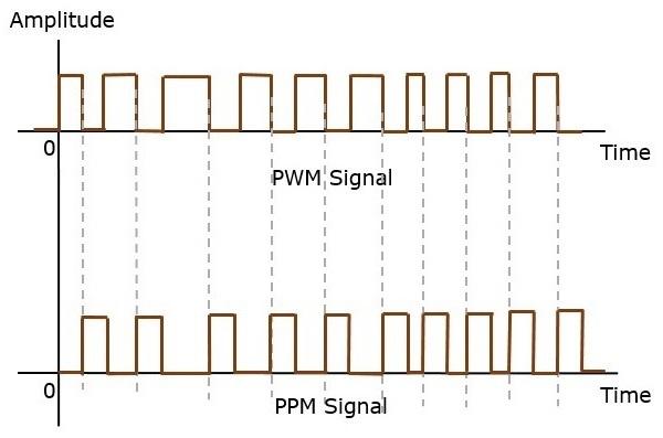 PWM PPM Signal