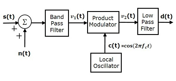 Receiver Model of DSBSC System