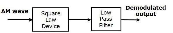 Square Law Demodulator