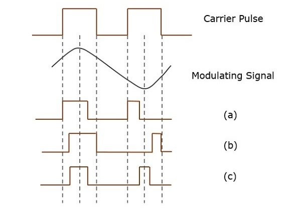 Types of Pulse Width Modulations