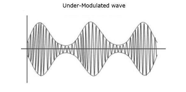 Under Modulated Wave