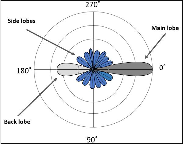 Lobe Formation