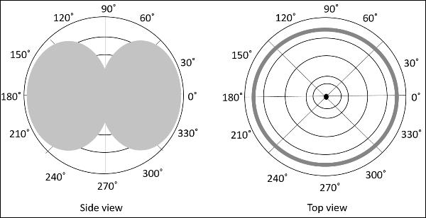 Radiation Pattern 2D