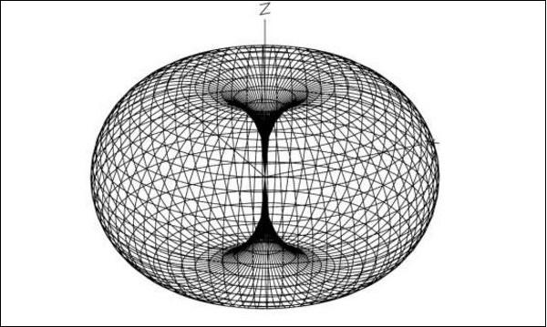 Radiation Pattern 3D