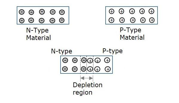 Current Types