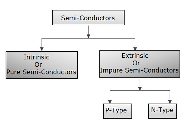 Semiconductor Classification