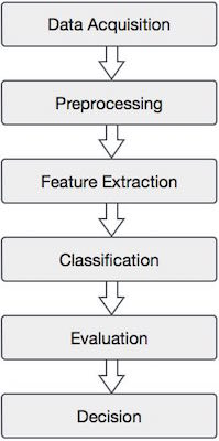 Components of Pattern Recognition