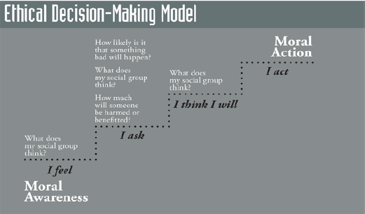 Ethical Decision-Making Model