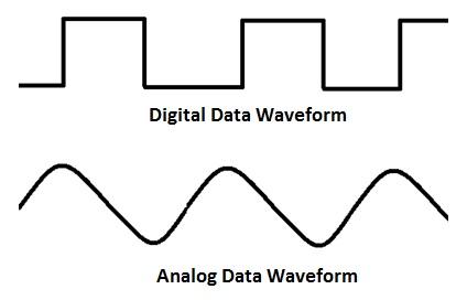 Analog-Digital Waveform