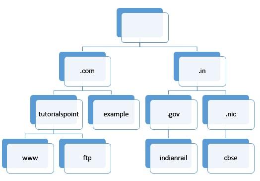 Domain Name Hierarchy.