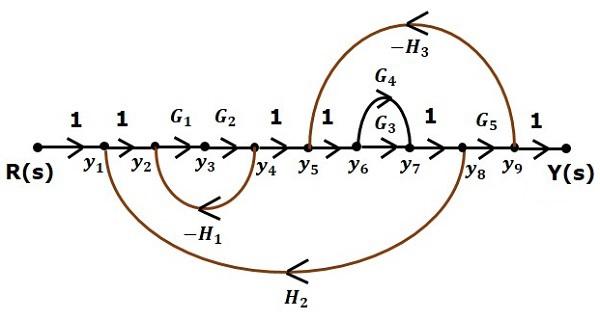 Equivalent Flow Graph