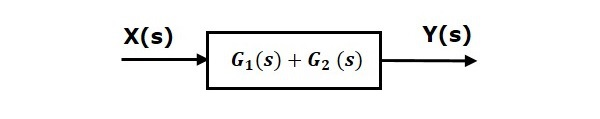 Equivalent Parallel
