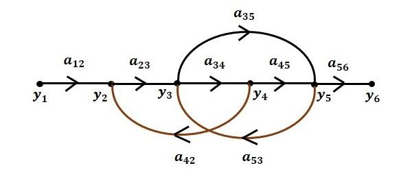 Flow Graph Step6