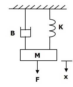 Force Voltage Analogy