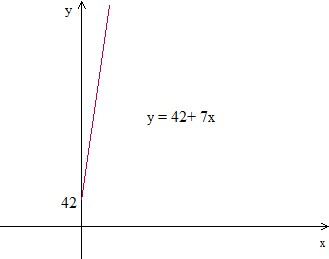 Writing an equation and drawing its graph to model a real-world situation: Basic Example1 Step2