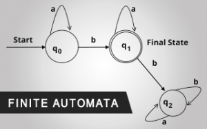 Finite Automata Image