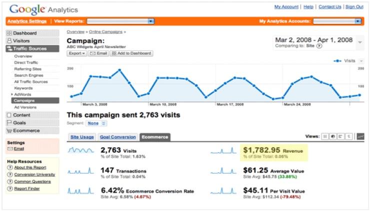 E-commerce Analytics