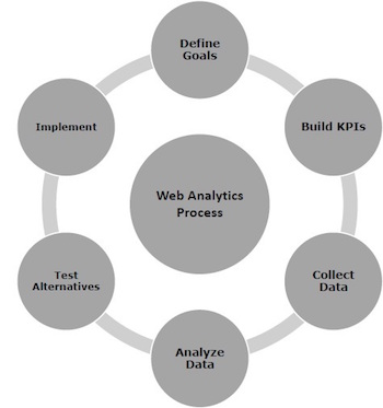 Web Analytics Process